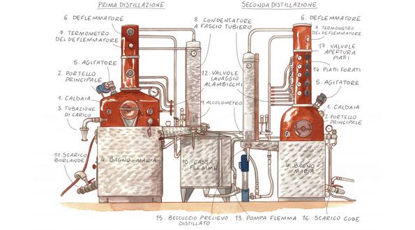 alambicco distillazione discontinua